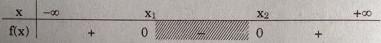 Bài 88 trang 156 SGK Đại số 10 nâng cao
