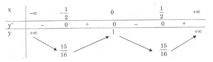 Bài 5 trang 146 SGK Giải tích 12
